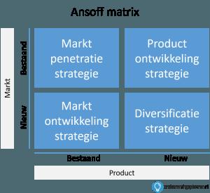 groeistrategie ansoff